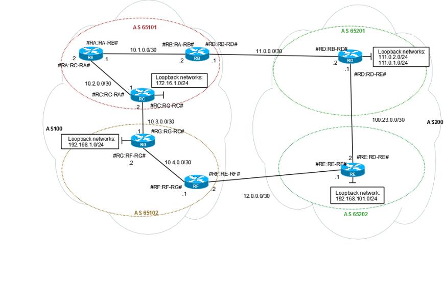 BGP-Confederations