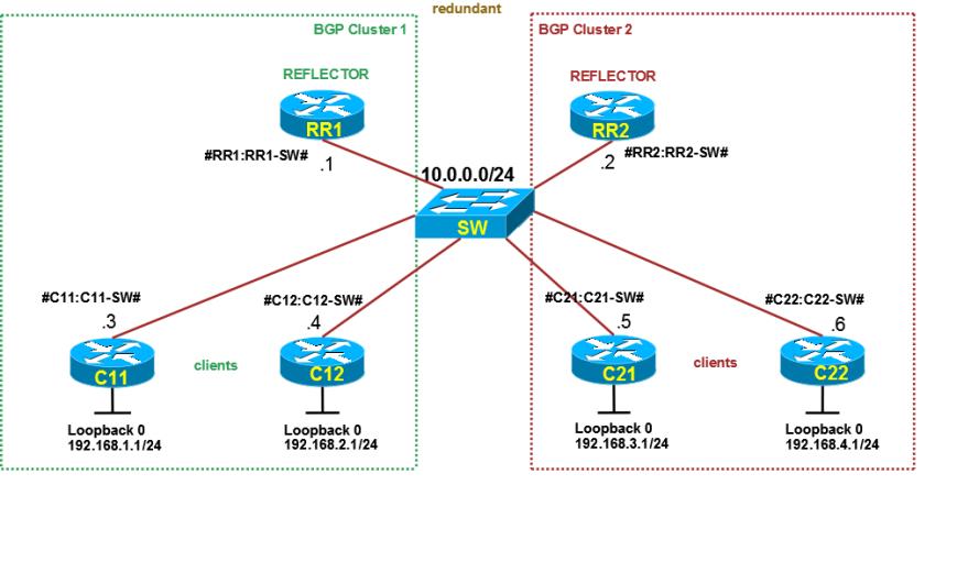 BGP-RouteReflectors