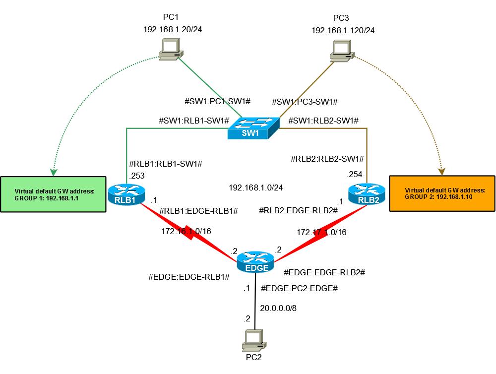 HSRP-Authentication,load_balancing