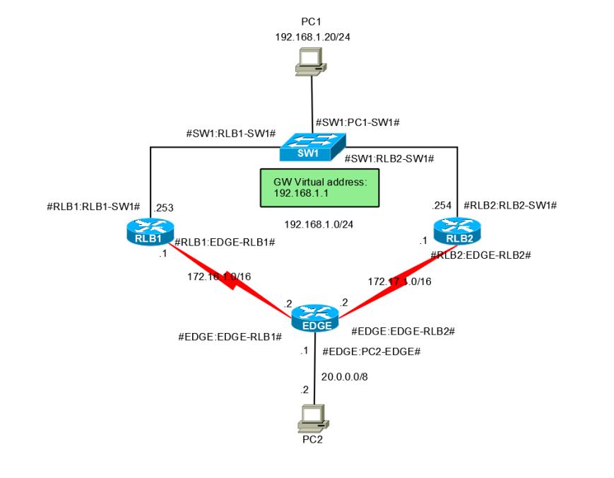 HSRP-Basic
