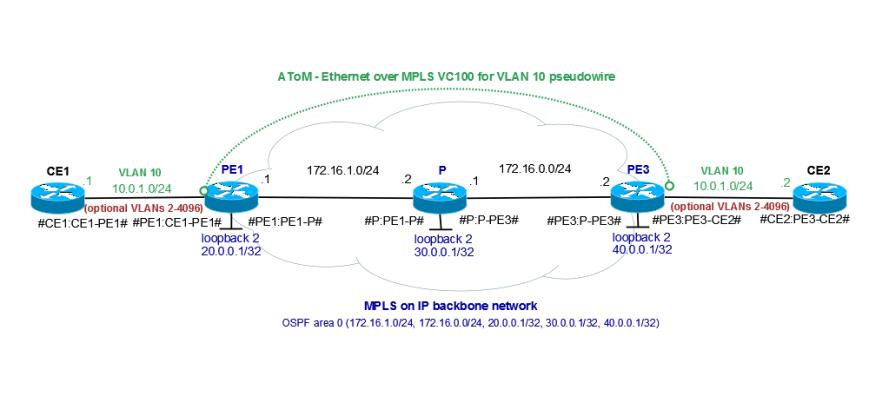 MPLS-AToM-Ethernet
