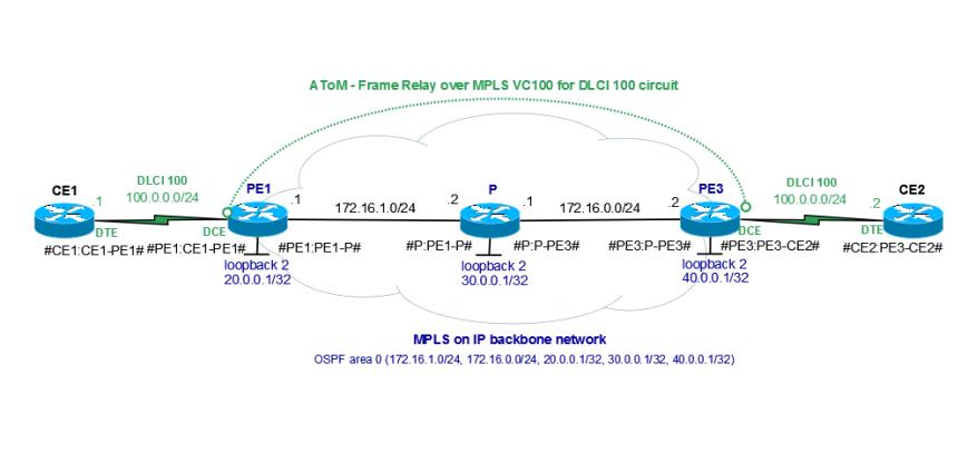 MPLS-AToM-FrameRelay