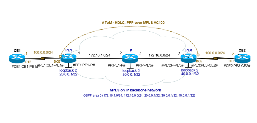 MPLS-AToM-HDLC,PPP