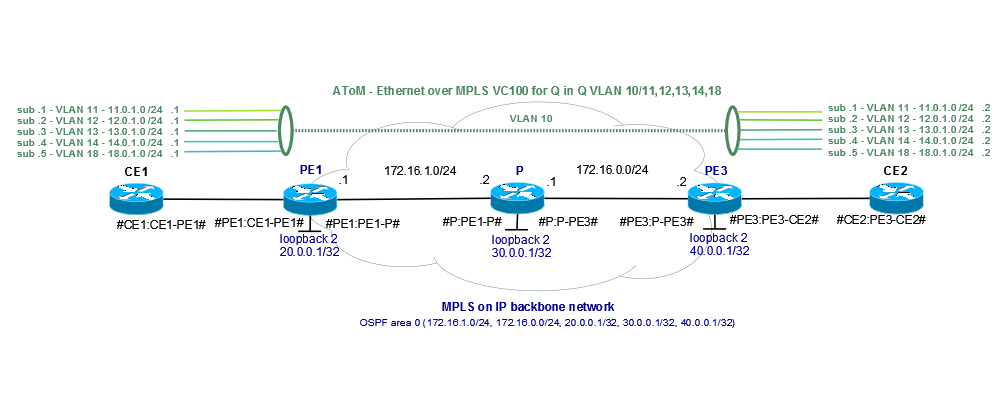 Q in Q Ethernet over MPLS | FICILITY NET