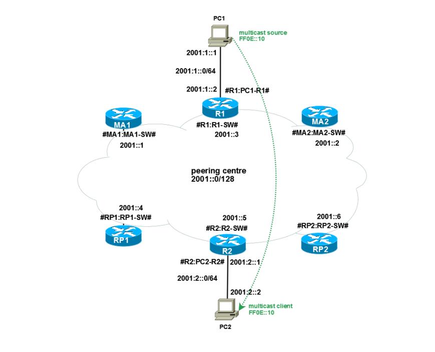 Multicast-Redundancy-IPv6
