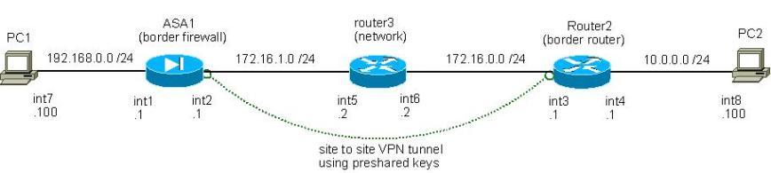 NS2-4.5.5b_ASA_topology1_VIRTLAB