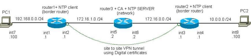 NS2-5.2.6_IOS_topology1_VIRTLAB